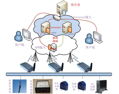 泵站远程监控系统