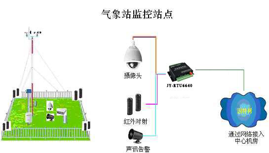 网络监控系统方案_气象局网络视频监控系统方案