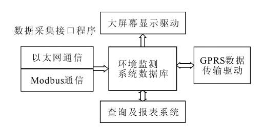 环境监测系统软件结构