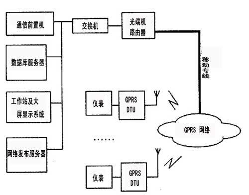 gprs dtu无线远程数据监控系统