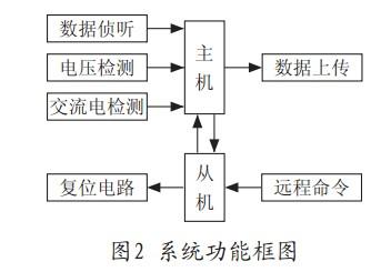 硬件设计分为电源模块,复位电路,信号检测,通信模块等几部分.