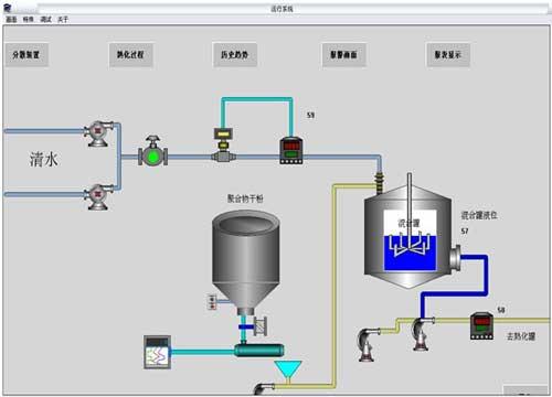 油田聚合物配置远程测控设计图片