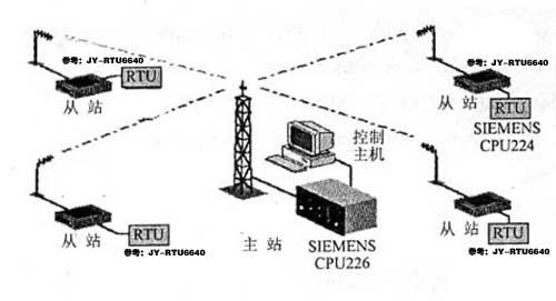全数字无线数传电台构建