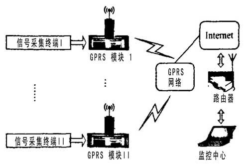 dsp及其外围电路组成,数据采集终端与gprs模块安装在高压开关设备现场