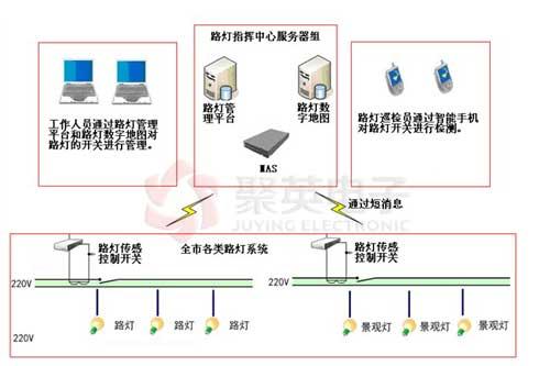 路灯控制系统解决方案【图解】_rtu|dtu|远程测控终端