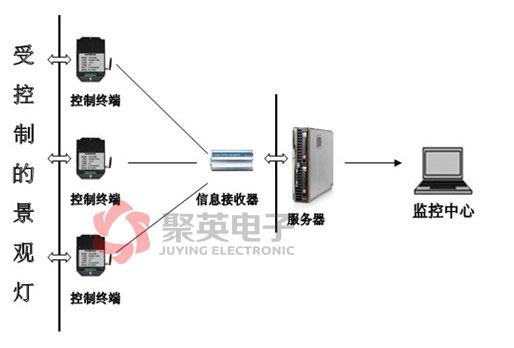 景观灯无线控制系统方案