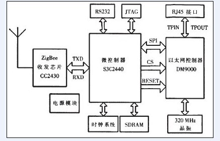 > 无线数传dtu是如何实现温室大棚环境远程测控的