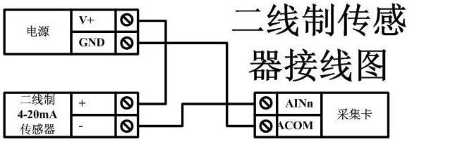本控制卡主要为模拟输入寄存器和光耦输入